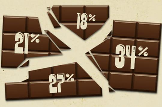 Consommation de chocolat