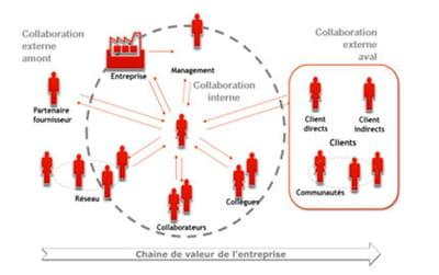 les flux de collaboration dans l'entreprise