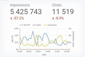 3 dashboards qui montrent le potentiel de Google Data Studio