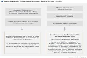 L'omni-canal au cœur de la stratégie Internet des banques et assureurs