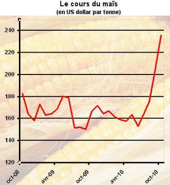 le prix du maïs est en hausse de 41% sur un an.