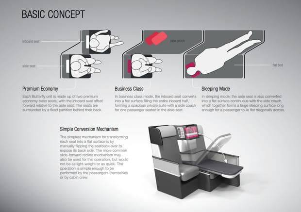 Adapter l'offre de sièges à la demande du client