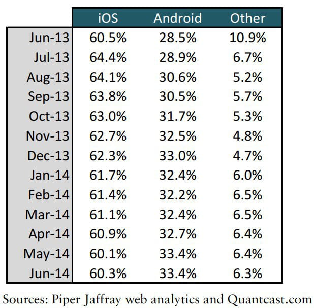apple surpasse android