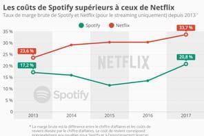 Les labels coûtent plus chers à Spotify que la production audiovisuelle à Netflix
