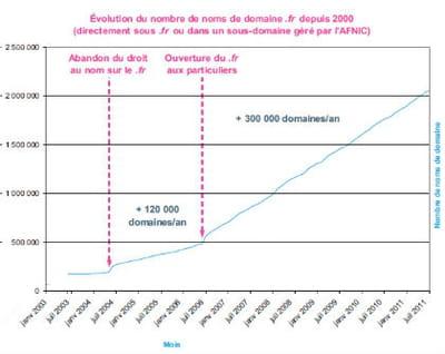 evolution du nombre de noms de domaine en .fr