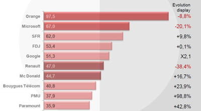 top 10 annonceurs 2011 versus 2010