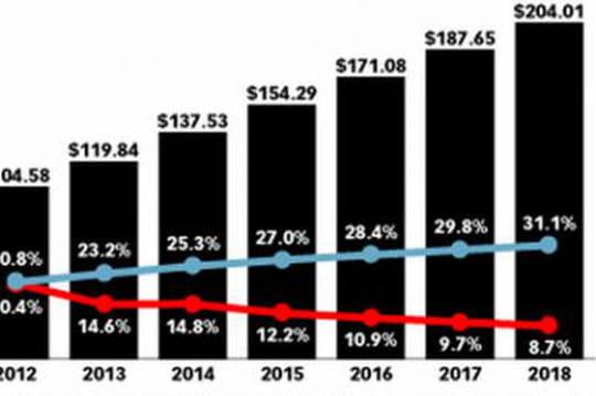 Monde : chiffre d'affaires de la publicité en ligne