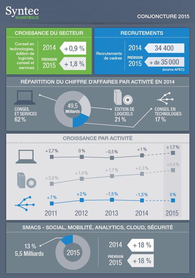 syntec numérique perspectives 2015