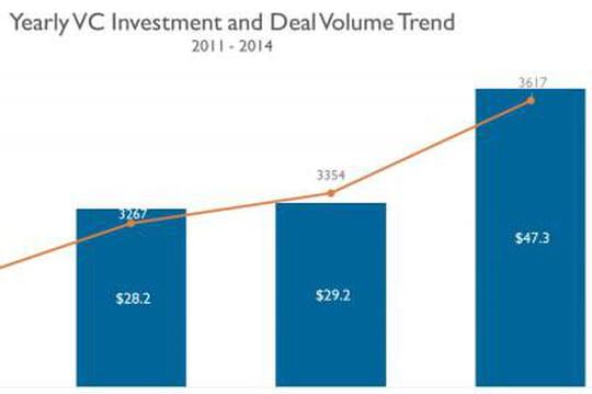 Capital-risque : les investissements bondissent de 62% en 2014 aux US