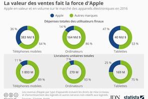 Apple, leader sur le marché des tablettes en 2016