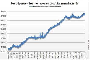 Consommation des ménages: les dépenses diminuent en janvier