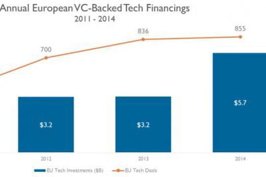 Alven, Kima et Partech parmi les VC les plus actifs d'Europe