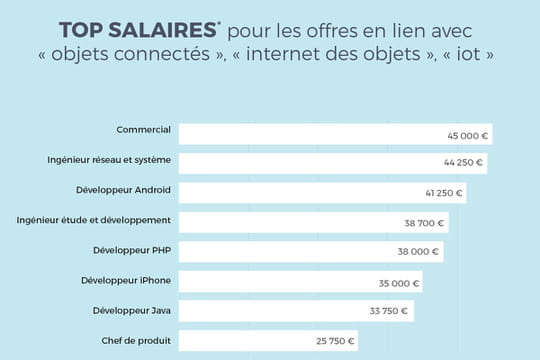Commercial, le métier le mieux payé de l'Internet des objets