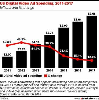 us digital video ad spending