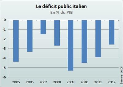 en 2011, le déficit public italien devrait se résorber à 3,9% du pib.