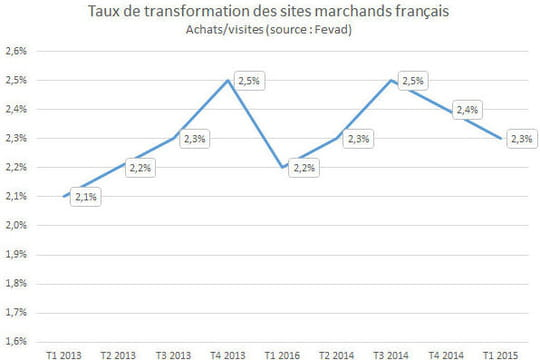 Taux de transformation des sites marchands