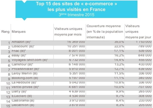 Top 15 de l'e-commerce français en audience au 3ème trimestre 2015