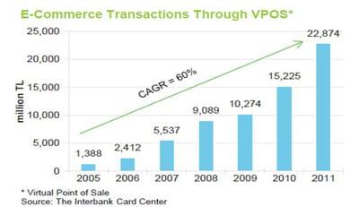 progression du chiffre d'affaires de l'e-commerce turc (en millions de lires