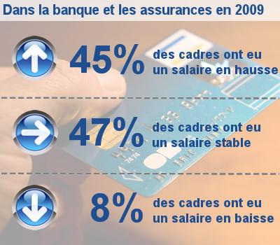 les augmentations de salaire des cadres dans la banque et les assurances.