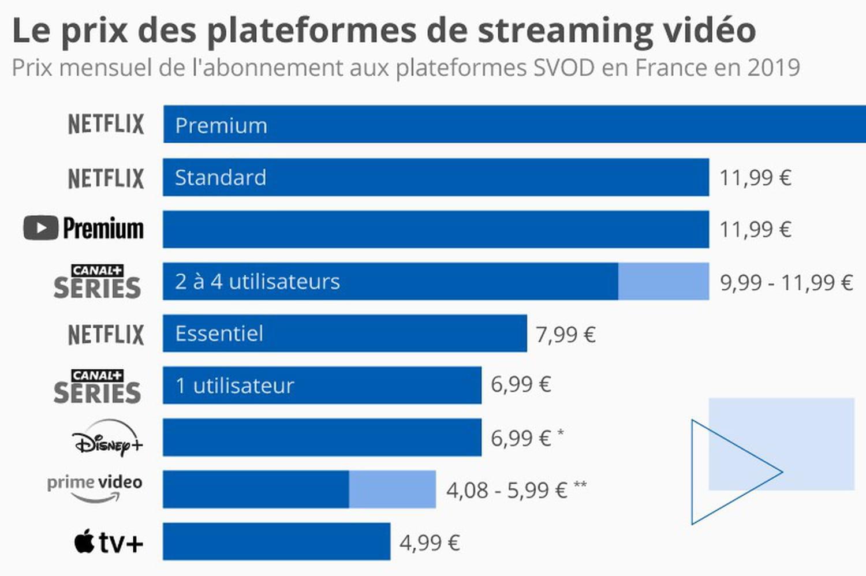 SVOD: qu'est-ce qu'une plateforme de vidéo par abonnement?