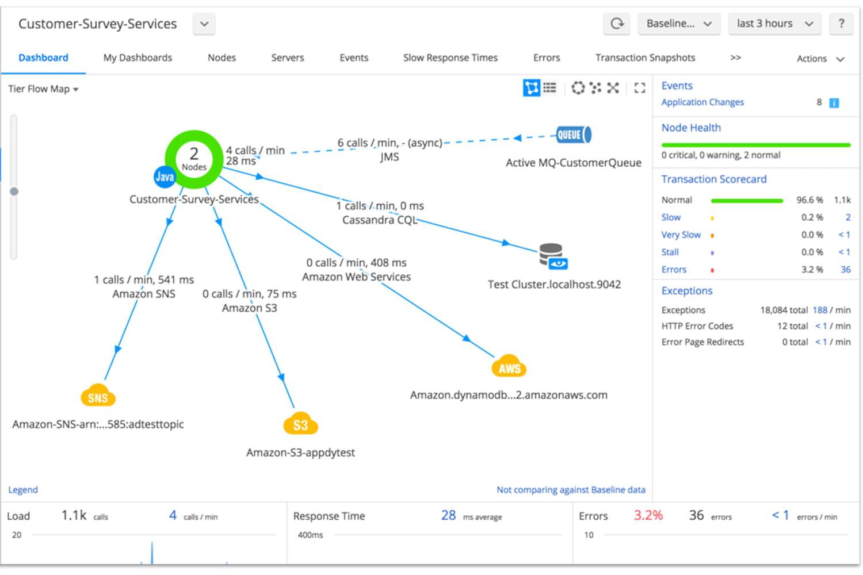 AppDynamics: l'outil de gestion de perf business de Cisco
