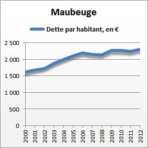 entre 2000 et 2012, la dette par habitant de maubeuge a augmenté de 42%.
