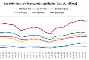 Taux de chômage et chômeurs en France: le nombre d'inscrits en hausse de 0,6%