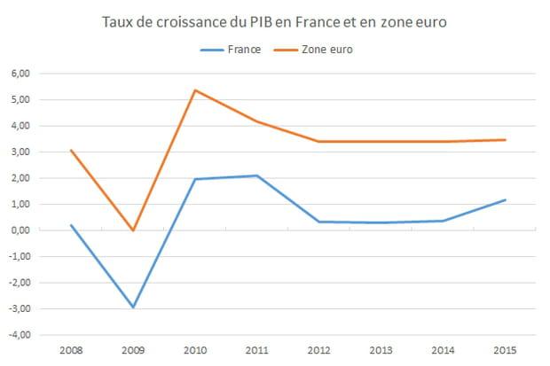 La croissance en zone euro et en France signale l'immobilisme de l'économie