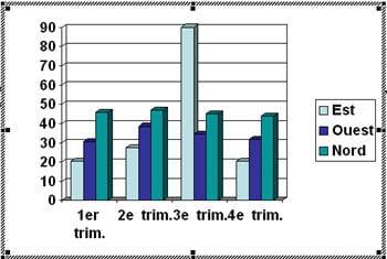 un modèle de graphique sous powerpoint