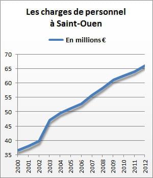 les charges de personnel de saint-ouen se sont élevées à 66,2 millions d'euros