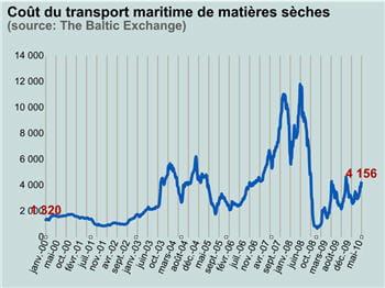 le baltic dry index montre l'intensité du trafic mondial.