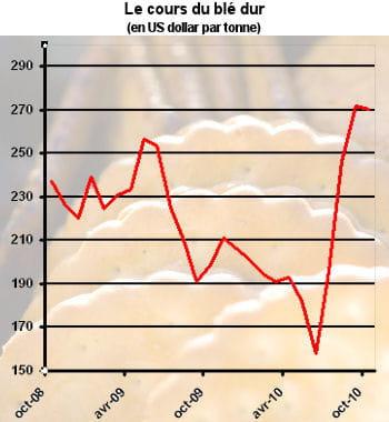 le prix du blé a augmenté de 36% en un an.