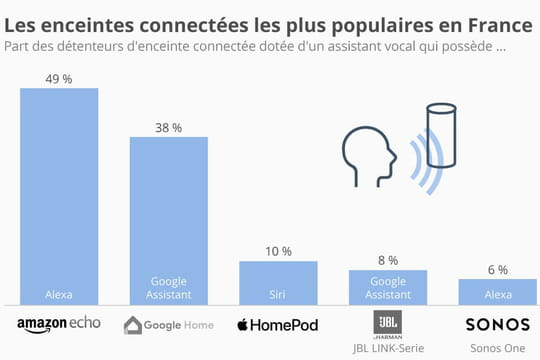 Amazon Echo domine les ventes d'enceintes connectées en France