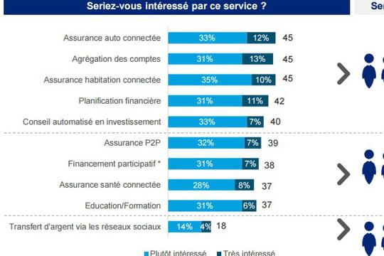 Les Français ne voient pas l'intérêt des fintech