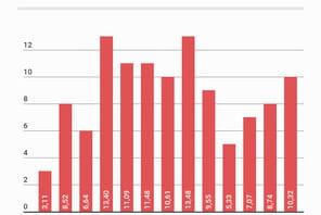 L'e-commerce français croît de 10% en avril