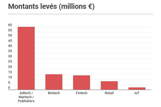Les start-up françaises ont levé 351millions d'euros en novembre 2020