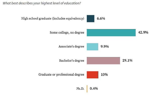 Moins d'un travailleur sur deux est titulaire d'un diplôme universitaire