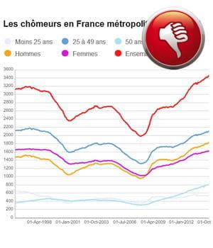 la france comptait 3,46 millions de demandeurs d'emploi en octobre 2014.