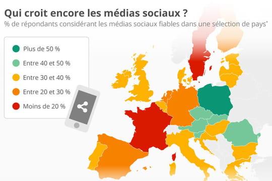 Infographie: moins de 20% des Français croient encore les médias sociaux