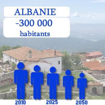 l'albanie perdra 300 000 habitants d'ici 2050.