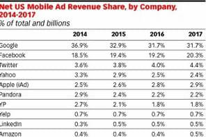 Google et Facebook vont continuer à attirer plus de la moitié des investissements publicitaires mobiles