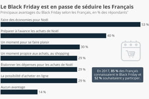 Black Friday : les motivations des consommateurs