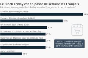 Black Friday: les motivations des consommateurs
