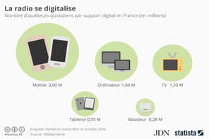 Mobile, ordinateur ou tablette : la radio se digitalise