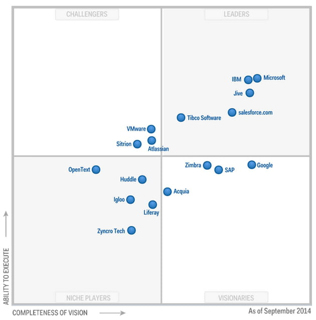 magic quadrants enterprise social software