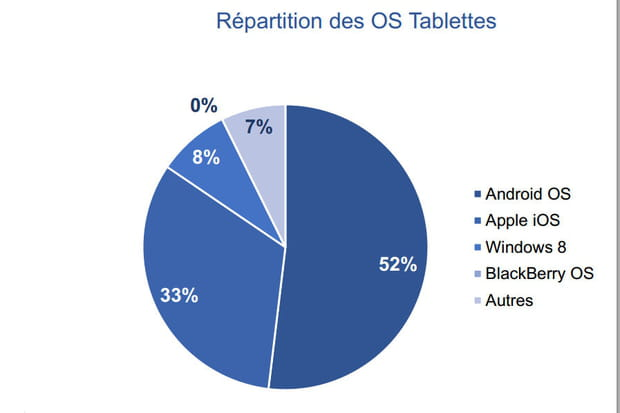 OS tablettes