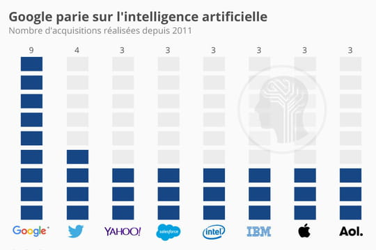 Google, champion du rachat de start-up spécialistes de l'intelligence artificielle