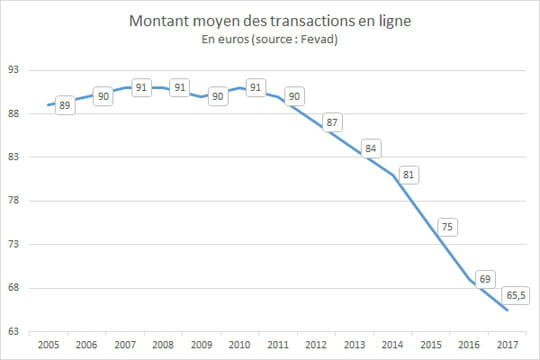 Evolution du panier moyen de l'e-commerce en France