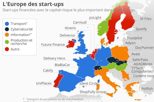 Les start-up les mieux financées d'Europe sont...