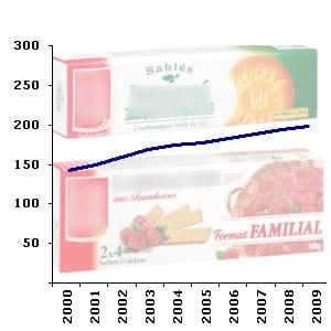 le rayon des biscuits non pâtissierscompte en moyenne 198 références en